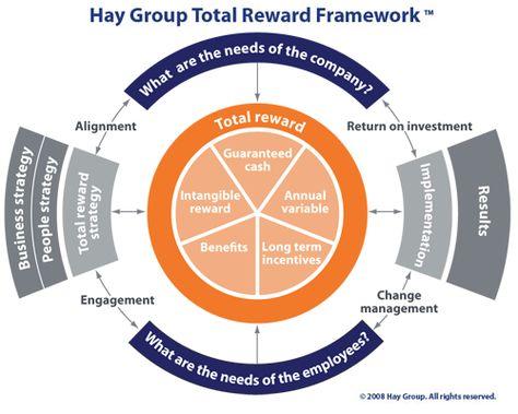 The Hay Group Total Reward Framework Leadership Management