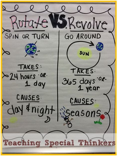 Solar System: Rotating and Revolving     Teaching Special Thinkers. I would use this to teach the difference between the planets rotating and revolving. After this, I could work my way into the stars and different constellations.