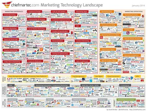 Infographic shows the immensity of the online marketing landscape of 2014
