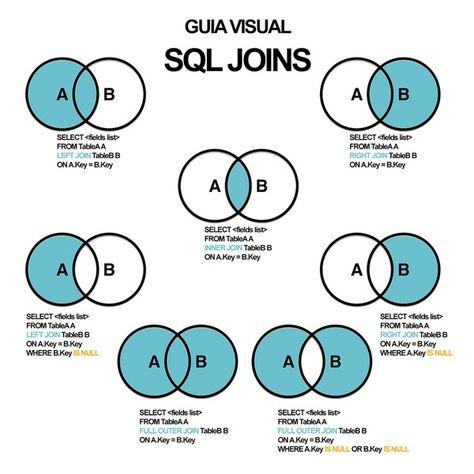 Sql Join Types Venn Diagram