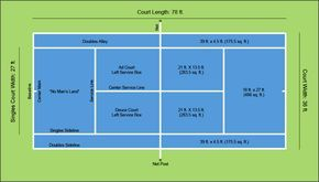 A Diagram Of Tennis Court Dimensions Layout Tennis Court Backyard Tennis Court Design Tennis Court Size