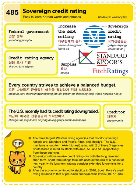 (485) Sovereign credit rating