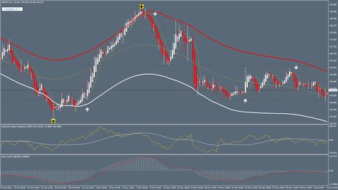 Projections Future Forex System Forex Strategies Forex