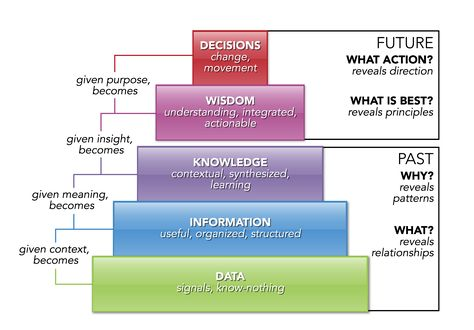 Levels of Knowledge Management Maturity Management Improvement - knowledge manager resume