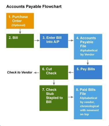 Accounts Receivable Flow Chart Pictures To Pin On Accounting Bookkeeping Business Accounting Basics