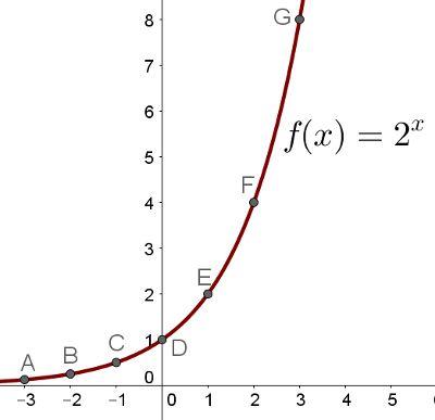 Grafico Da Funcao Exponencial Mundo Educacao Exponencial Grafico Da Funcao Graficos De Matematica