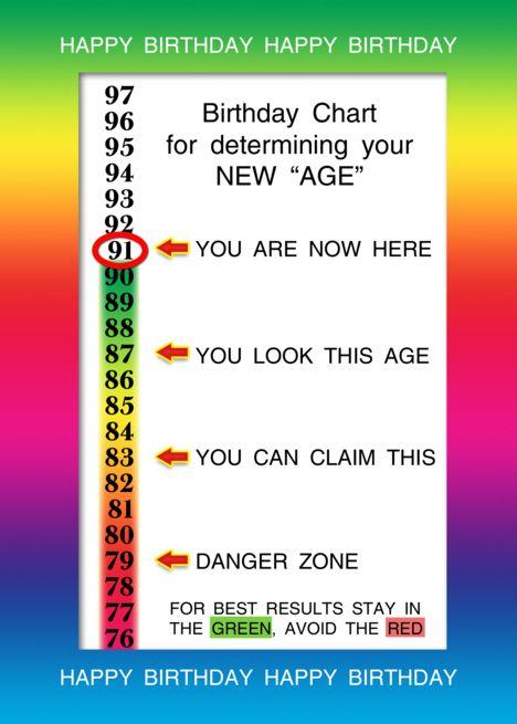 91st Birthday Age Concealer Cheat Sheet Card Ad Ad Birthday