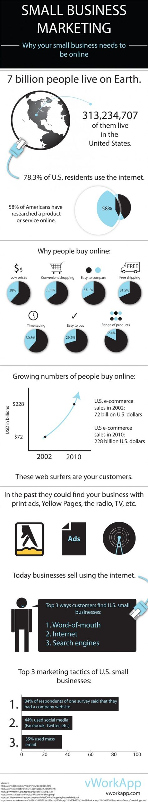 Why a small business needs to be online