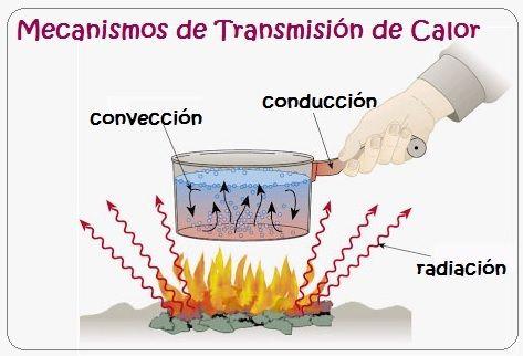 El Calor Y Los Materiales Diferencia Entre Calor Y Temperatura Calor Y Temperatura Transferencia De Calor Transmision De Calor