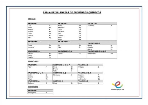 Best free templates 2019 best tabla periodica con valencias en pdf best tabla periodica con valencias en pdf best of peso molecular de todos los elementos quimicos free full version find and download our hundreds of fresh urtaz Choice Image