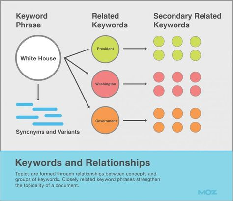 Incredibly Useful, Illustrated Guide to On-Page Topic Targeting for SEO