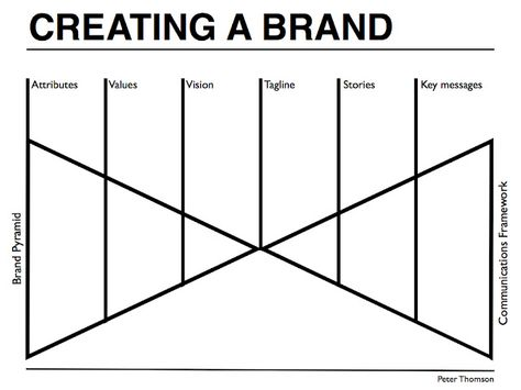 Brand Strategy Articles - Peter J Thomson