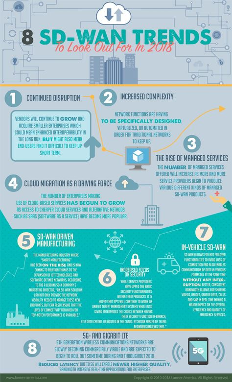 8 SD-WAN Trends to Look Out for in 2018. To read more. #SDWAN #SoftwareDefined #IoT #InternetOfThings #SaaS #Smartmanufacturing #5G #SDN #NFV #VNF #Infographic #IndustrialSDN @FirstNetGov