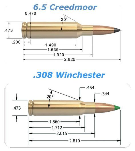 Creedmoor is the caliber of choice for shooters who want the most accurate long range AR money can buy. Creedmoor delivers the 1000 yard AR. Reloading Data, Reloading Bench, Reloading Equipment, Weapons Guns, Guns And Ammo, Tactical Rifles, Firearms, Revolver, Hunting Rifles