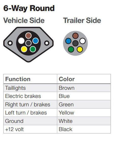 How to Install Trailer Wiring | Trailer wiring diagram ... Who Installs Trailer Wiring on install thermostat, install java, install socket, install drywall, install flooring, install roof,