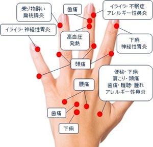 ふくらみ 付け根 痛い 手のひら の 親指