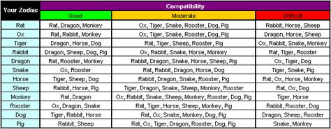 rooster and pig compatibility