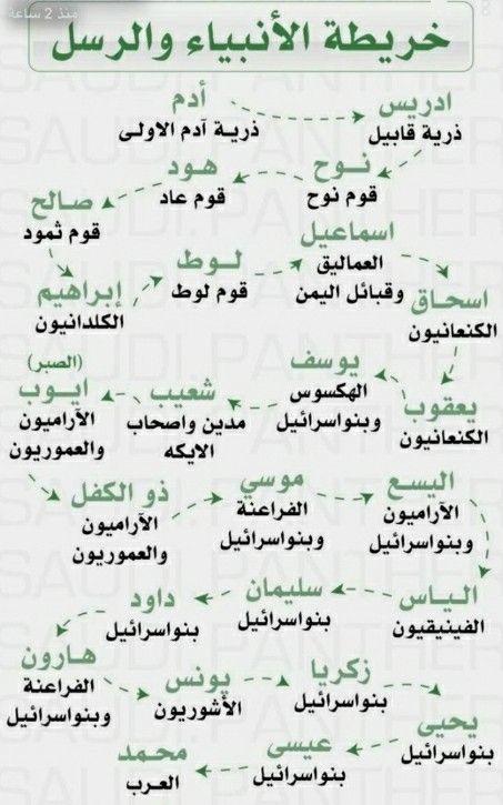 Pin By Drsuzanna Kamel On أدعية صباحية ومسائية Islamic Phrases Islamic Love Quotes Quran Quotes