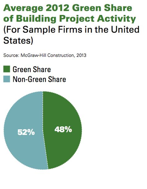 McGraw-Hill Construction 2013 World Green Building Trends - construction report sample