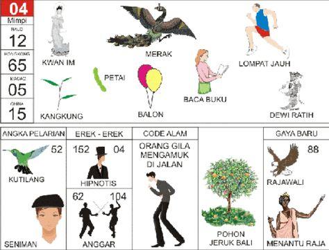 Arti Mimpi Kwan Im Merak Lompat Jauh Kangkung Petai Balon Baca Buku Dewi Ratih Kutilang Seniman Hipnotis Anggar Orang Gila Mengamuk Di