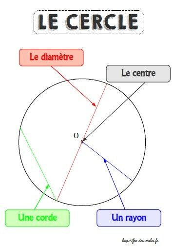 Affichage Le Cercle Ce2 Cm1 Cm2 Geometrie Cm2 Geometrie Ce2
