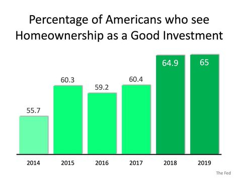 Americans Powerful Belief In Homeownership As An Investment