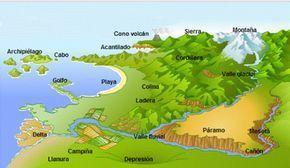 Accidentes Geográficos Accidentes Geograficos Enseñanza De La Geografía Actividades De Geografía