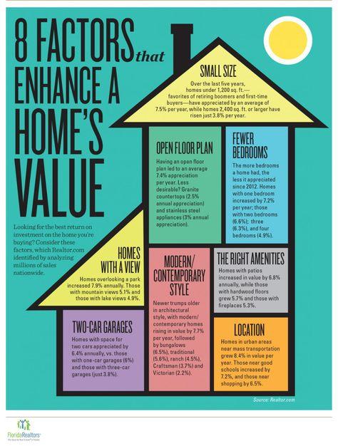 8 Key Factors That Enhance a Home's Value