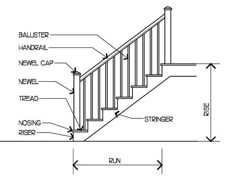 Mind Fingers Stair Parts For Dummies Parts Of Stairs Parts Of A Staircase Stair Parts