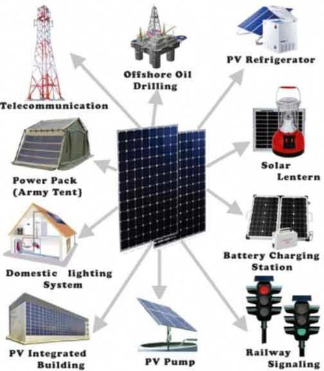 Solar Power Applications Solarenergy Solarpanels Solarpower Solarpanelsforhome Solarpanelkits Solarpoweredgenerator So In 2020 Solar Electric Solar Energy Solar Power