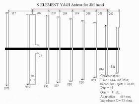 Vr2xmq Steve S Blog Af Through Shf A 9 Element 2m Yagi Ham Radio Antenna Ham Radio Antenna