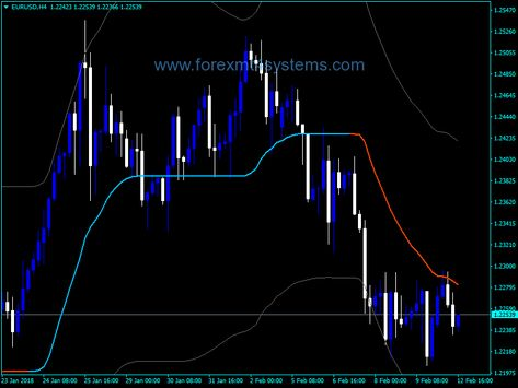 Forex Adx Wma Bands Indicator Band Neon Signs