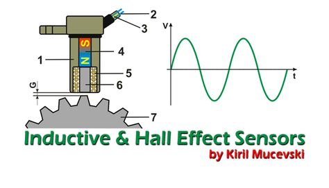 Inductive And Hall Effect Rpm Sensors Explained Hall Effect Sensor Electronic Engineering