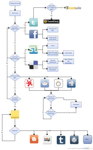 ArcGIS ModelBuilder - workflow for spatial data processing - blank flow chart