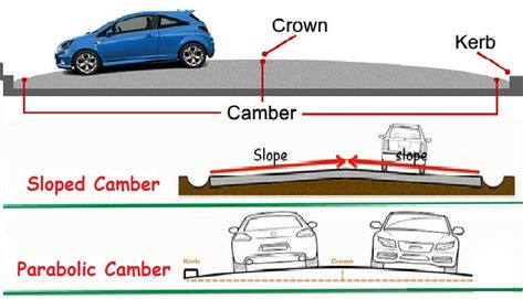Definition and types of road camber