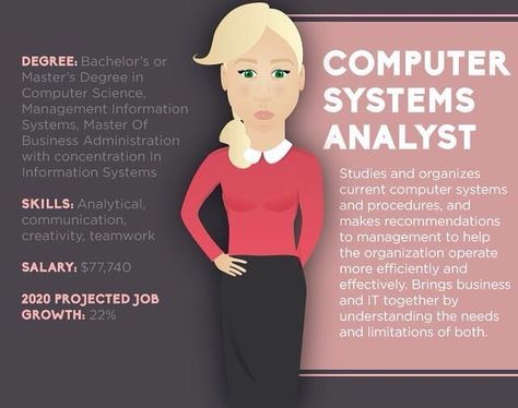 Senior Information Systems Analyst Interview Questions { work