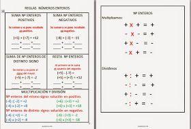 Blogicmates Reglas Para Trabajar Las Operaciones Con Números Enteros Operaciones Con Numeros Enteros Numeros Enteros Matematicas