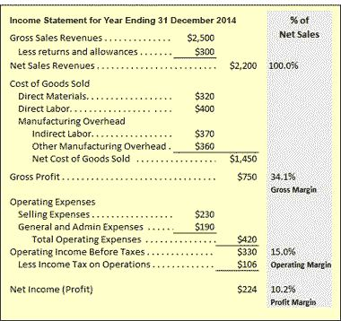 Income Statement P And L Example Content Structure Meaning