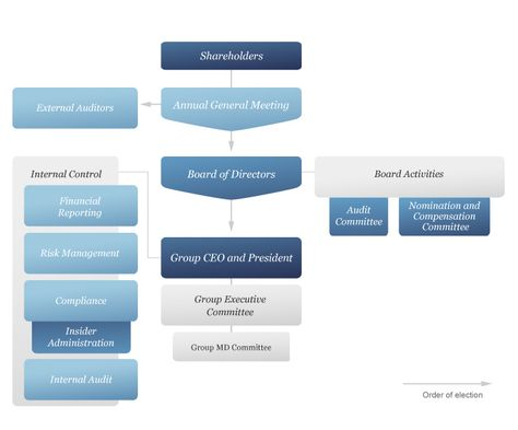 Corporate Governance Structure Quinela Trading Pinterest