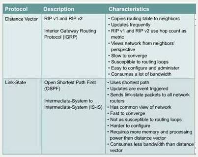 THE SCHOOL OF CISCO NETWORKING (SCN): PROTOCOL COMPARISON OSPF WITH EIGRP,  BGP AND RIP: | Tech | Pinterest | Cisco networking and Tech
