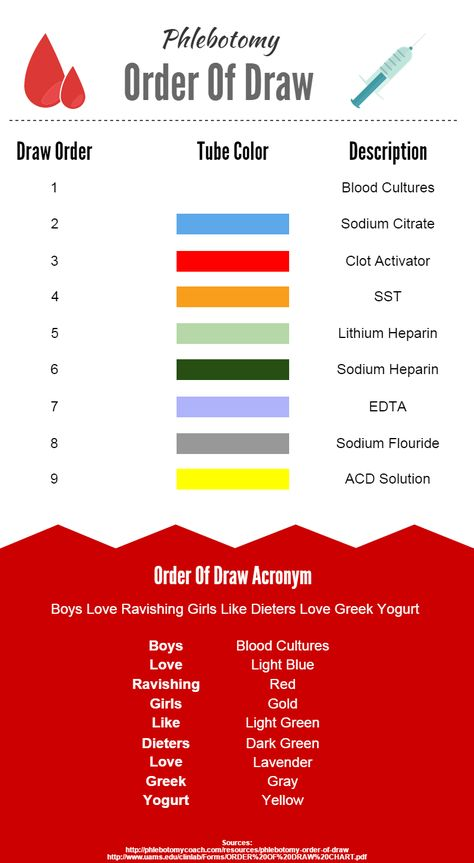 Phlebotomy Order of Draw And Study Aid