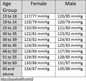blood pressure according to age chart: Normal blood pressure the normal blood pressure varies according