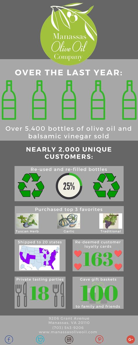 Manassas Olive Oil Company (manassasevoo) on Pinterest