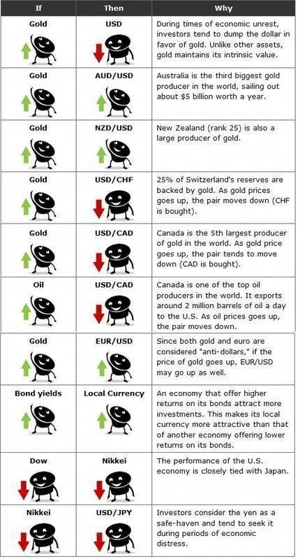 Rule of thumb - Forex vs Commodities #FinanceBourse