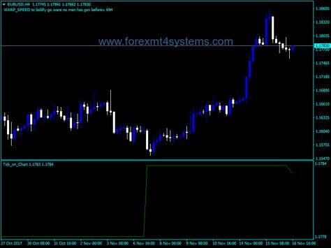 Forex Tick On Chart Indicator Ticks Chart Free