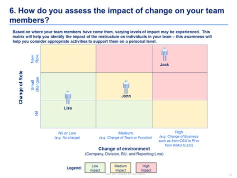 21 best Change Management Toolkit including Models, Plans - power interest matrix