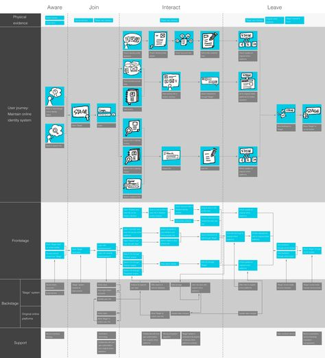 Final Service Blueprint for STAGE Service design, Ui ux and Design - new basic blueprint examples