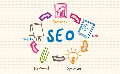 How to Increase SEO: 5 Great Tips to Boost SEO Rankings - Social Media Impact