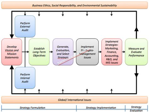 Example of a strategic planning framework Home \ Office Pinterest - how to make strategic planning implementation work