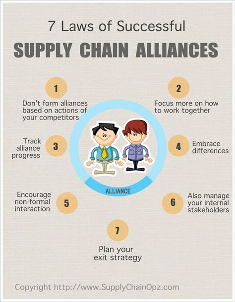 Identifying potential alliances from any part of the supply chain.
